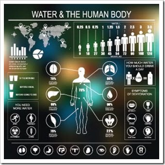 Hydration Coshocton OH Wellness
